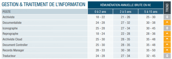 Page Personnel REMUNERATION 2019 gestion & traitement de l'information